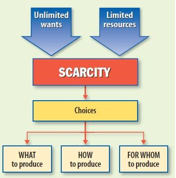 economic systems scarcity unlimited wants vs limited resources ppt video online download the fundamental economic problem relivingmbadays
