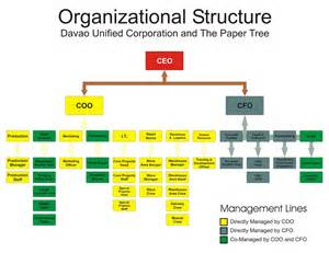 Wal Mart Organizational Structure Essays by Dissertation Organizational Structure