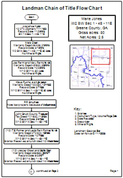 Sle Flowcharts And Templates Sle Flow Charts Chain Of Title Agreement Template