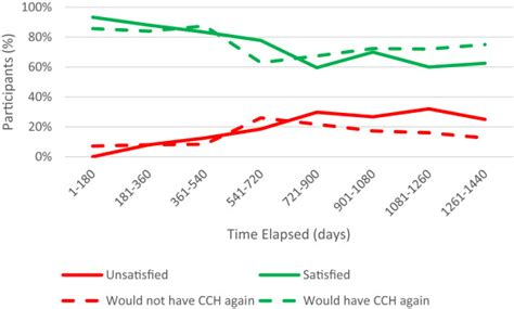 Tokotab Correction Uchio Uc 5023 patient satisfaction with collagenase journal of surgery