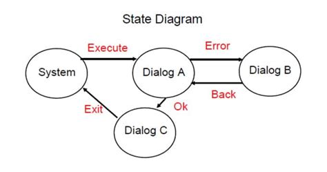 how to make state transition diagram state transition testing technique with diagrams
