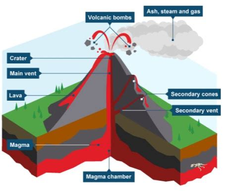 volcanoes   geography for my great grade 8 kids!
