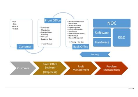 Back Office To Front Office Mba by Noc Back Office Front Office Design Etom