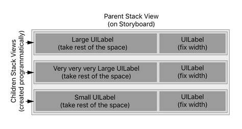 how does uistackview layout elements in a stack ios fix width of element in uistackview stack overflow