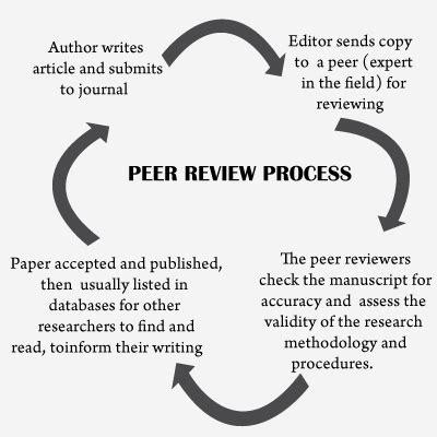 peer reviewed nursing and health care journal nursing impact factor journal article review