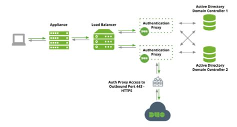 practices  setting   duo authentication proxy