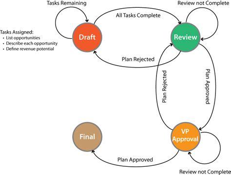 workflow state diagram understanding the ad hoc workflow engine ad hoc