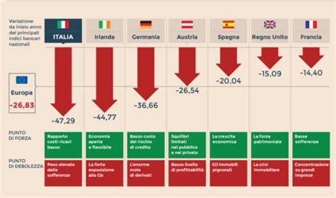 it economia banche banche a rischio in italia ed in europa 2018 elenco