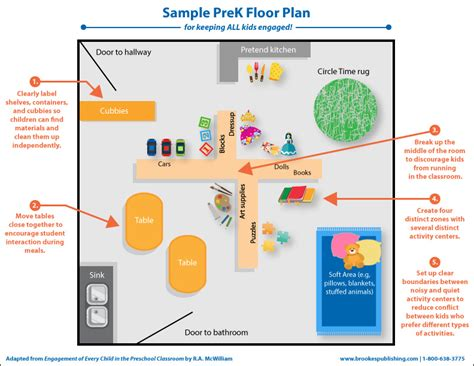 kindergarten floor plan exles try these classroom arrangement tricks to maximize student engagement inclusion lab
