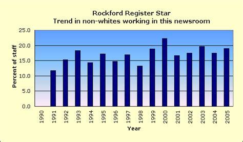 rockford register star go section rockford register star racial diversity of its news