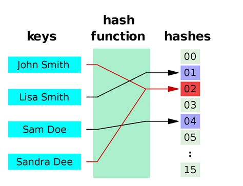 hash table double hashing hash function wikipedia