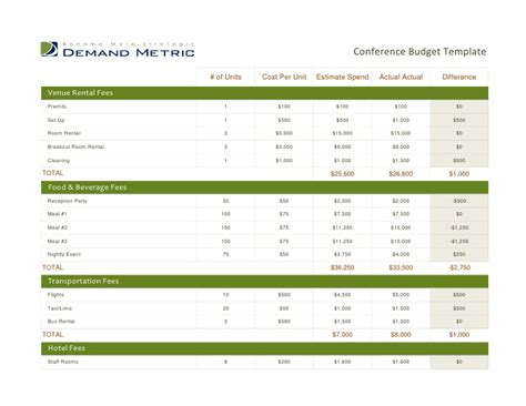Conference Budget Template Convention Budget Template