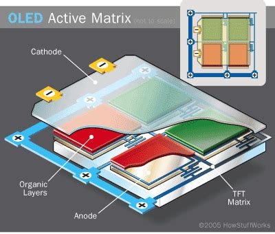 active matrix organic light emitting diode display technology types of oleds passive and active matrix oled types howstuffworks