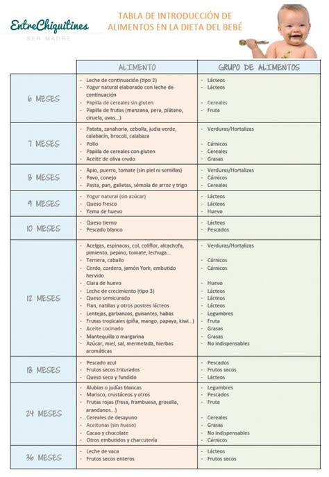 tabla de alimentos para bebes introducci 243 n de nuevos alimentos seg 250 n la edad del beb 233