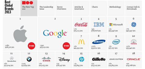 Top Tech Brands In The World by Bmw No 12 Most Valuable Brand In The World