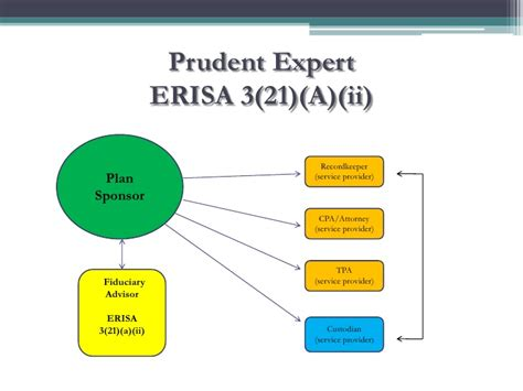 section 3 3 of erisa section 3 21 of erisa 28 images aba retirement funds