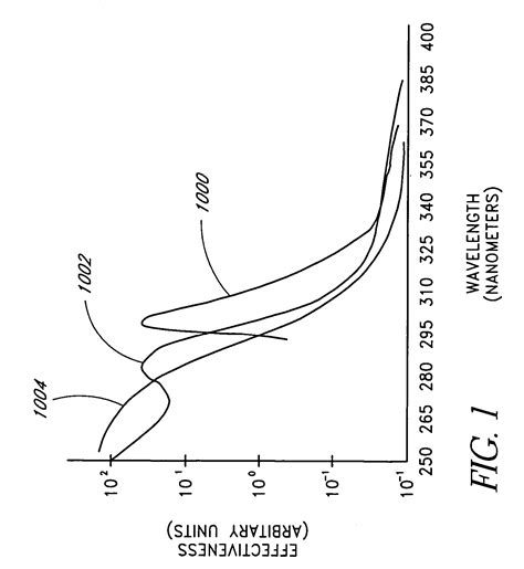 uv light treatment for skin conditions patent us20060276862 treatment of skin disorders with uv