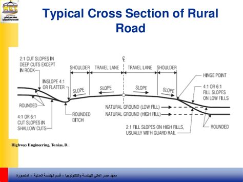 highway cross section 6 cross section elements transportation and traffic