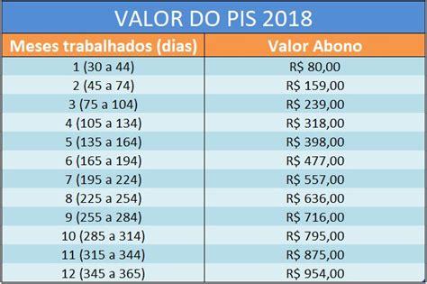 valor do pis 2016 e tabela de pagamento como calcular pis 2017 saiba aqui como calcular