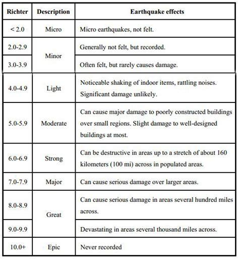 earthquake measurement earthquake measurement