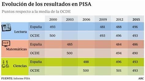 resultados de todos los desafios de matematicas de 5 bloque 4 informe pisa 2015 espa 241 a consigue alcanzar la media ocde