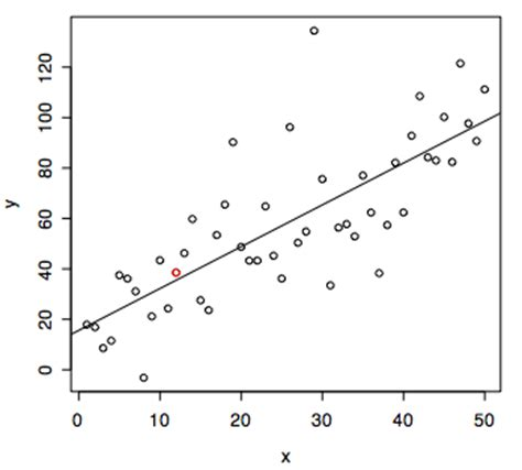 Scatter Plot Outline by R Tutorial