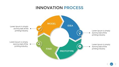 Home Design Software Reviews innovation process presentation template by sananik