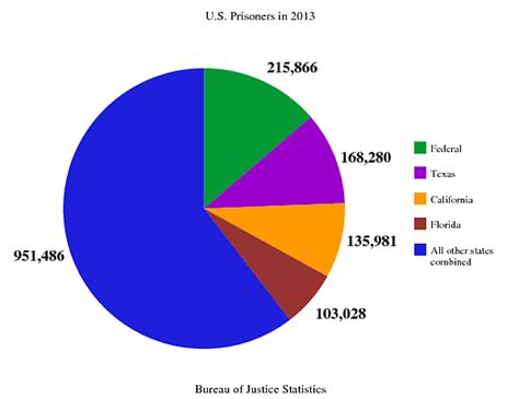 us population 2015 women prison race population by 2015