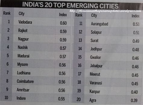 india today rating of india s best cities thiruvananthapuram 15th best city 1st in housing