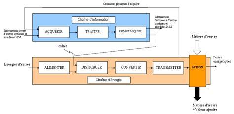 diagramme fast moteur thermique 1 2 chaine fonct sciences de l ingenieur