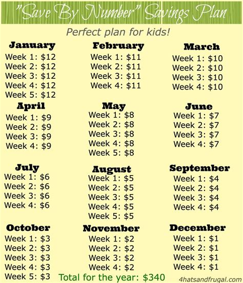 layout a week blog 7 twists on 52 week savings plan ideas six feet under blog