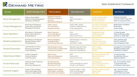 Sales Enablement Framework Sales Enablement Plan Template