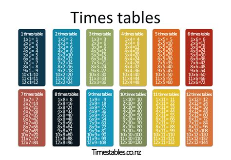 times tables learn them all here