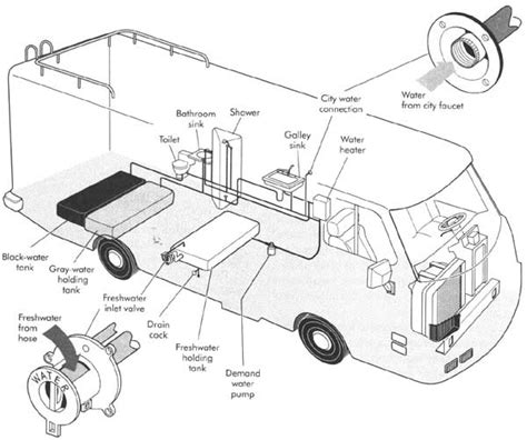 How Does Rv Plumbing Work by Rv Plumbing Parts Fittings And Supplies