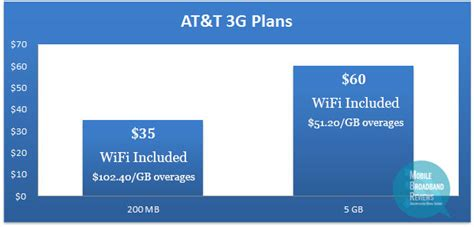 tmobile home internet plans at t 3g mobile broadband the nation s fastest network