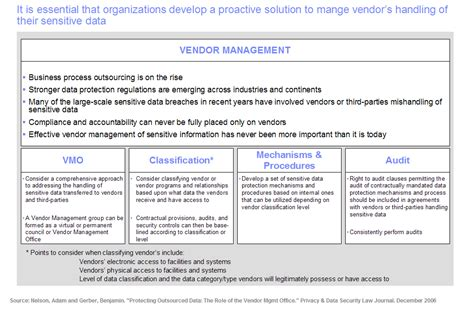 vendor management program template vendor management maintaining privacy compliance in