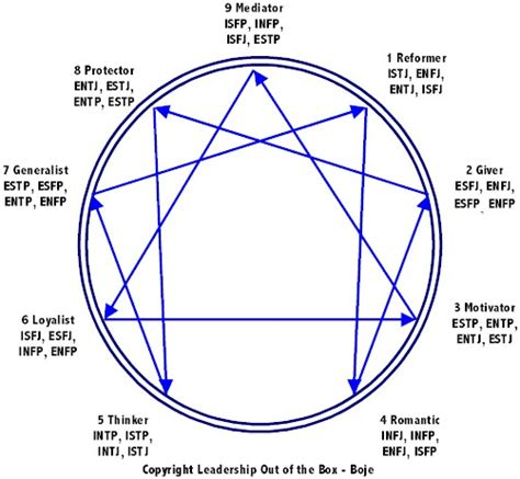 enneagram printable version what mbti type do you associate with each enneagram page 2