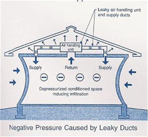 what is a negative pressure room understanding air flow in homes for energy efficiency extension