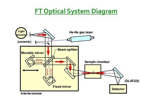 ftir diagram gritta ftir