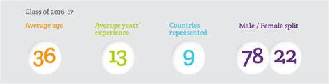 Executive Mba Rankings Uk by Executive Mba Mba Courses Warwick Business School