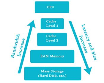 ram and cache memory what is cache memory how cache memory works