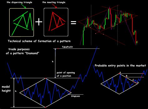 diamond pattern in trading non standard forex patterns special view on habitual