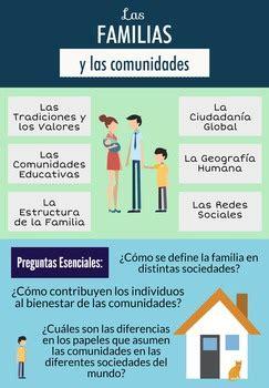 preguntas esenciales ap spanish ap spanish poster by cool school tools teachers pay teachers