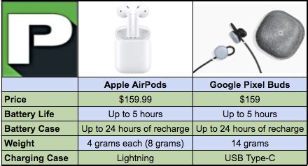 google pixel buds vs apple airpods: which is the best option?