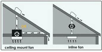 Toilet Exhaust System Design Why Use An Inline Fan For Bathroom Ventilation