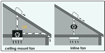 what do bathroom fans do why use an inline fan for bathroom ventilation
