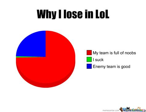 Why I by Why I Lose In Lol