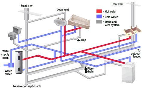 home designer pro plumbing composition of a typical plumbing system building house