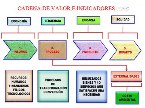 cadena de valor definicion pdf t 233 cnicas y procedimientos de auditor 237 a monografias