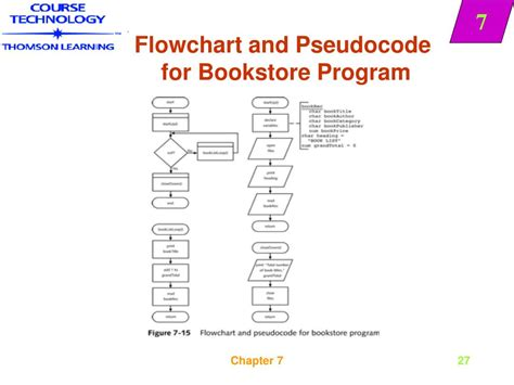 flowchart and pseudocode ppt breaks powerpoint presentation id 555071